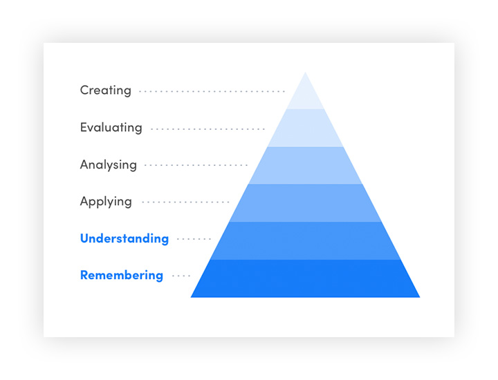 Blooms pyramid stepping up from remembering to creating