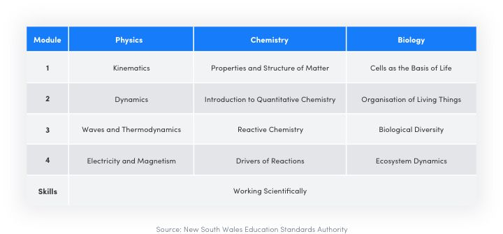 syllabus-nsw-physics-chem-bio-720p--1-