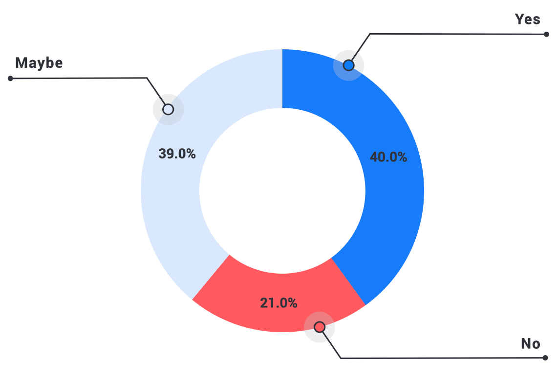 Pie chart demonstrating teachers' perceived need for more support and training to deliver effective online or remote learning, from yes to no to maybe.